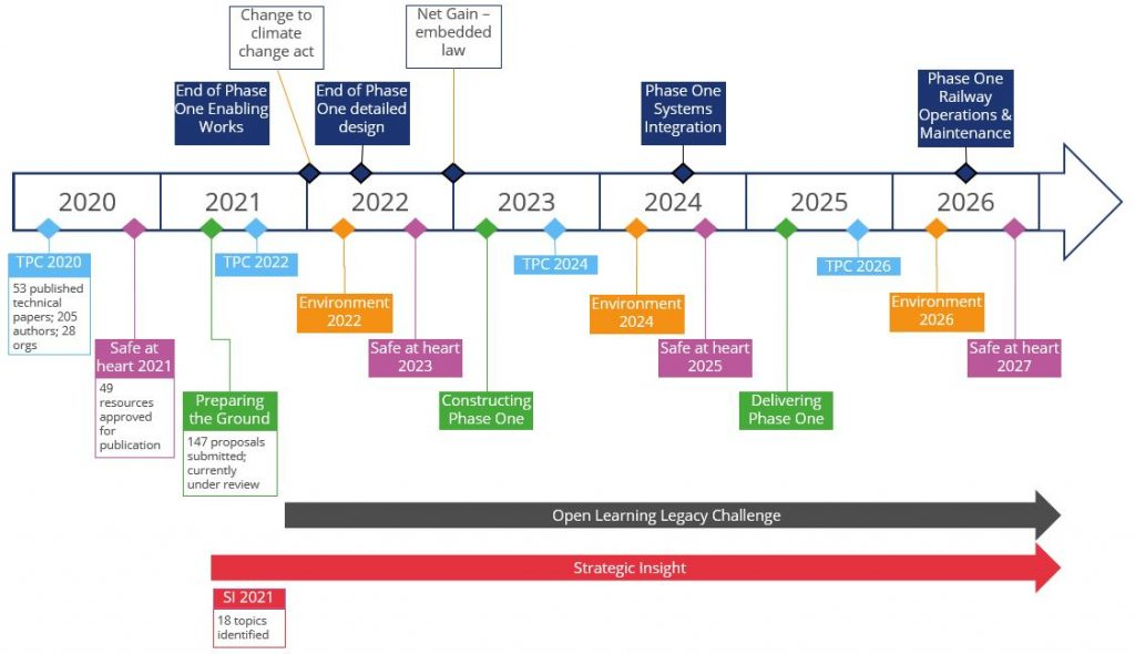 Timeline diagram 2020-2026 showing when each of the challenges is starting